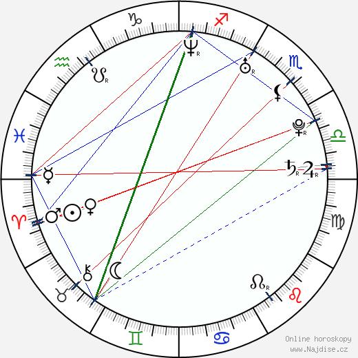 Nironic wikipedie wiki 2017, 2018 horoskop