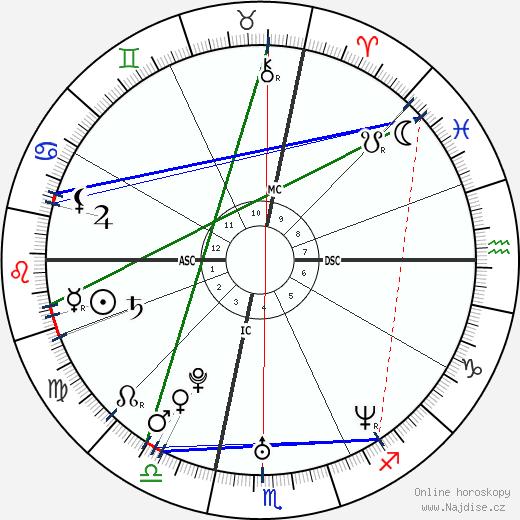 Noah Bean wikipedie wiki 2017, 2018 horoskop