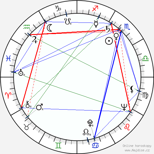 Noah Gordon wikipedie wiki 2018, 2019 horoskop