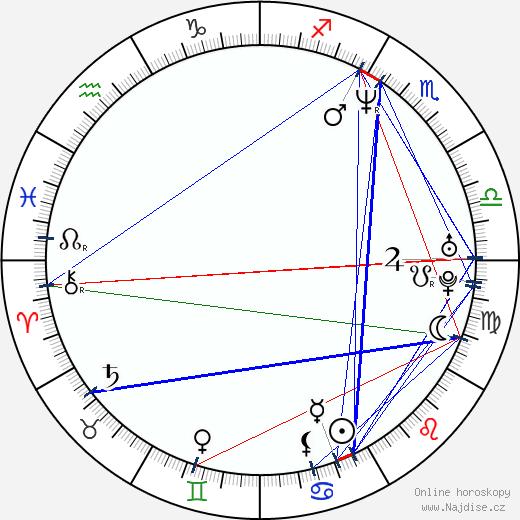 Noah Racey wikipedie wiki 2019, 2020 horoskop