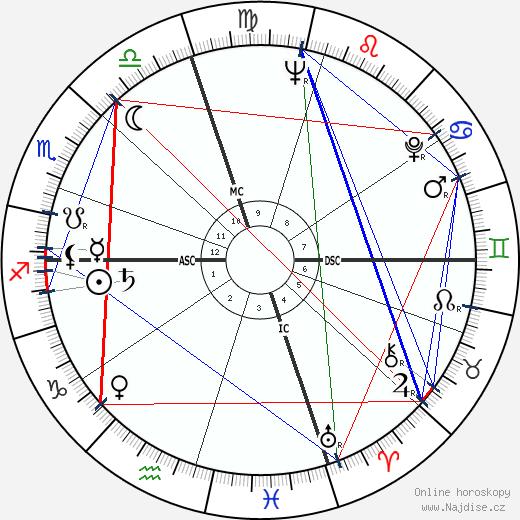 Noam Chomsky wikipedie wiki 2018, 2019 horoskop