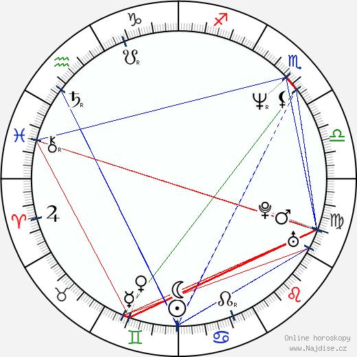 Nobujoši Habara wikipedie wiki 2017, 2018 horoskop