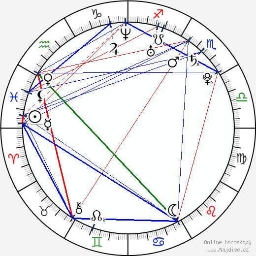 Noel Fisher wikipedie wiki 2020, 2021 horoskop