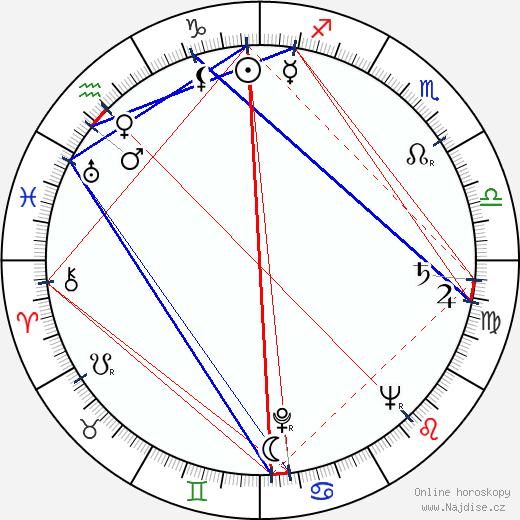 Noel Neill wikipedie wiki 2017, 2018 horoskop