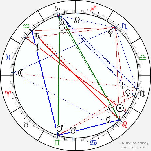 Noh Yi Young wikipedie wiki 2018, 2019 horoskop