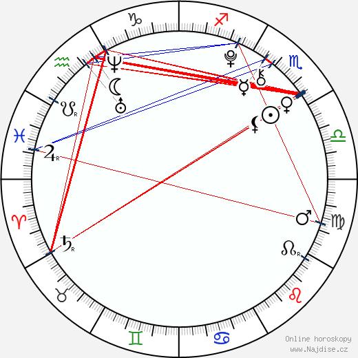 Nolan Gould wikipedie wiki 2019, 2020 horoskop