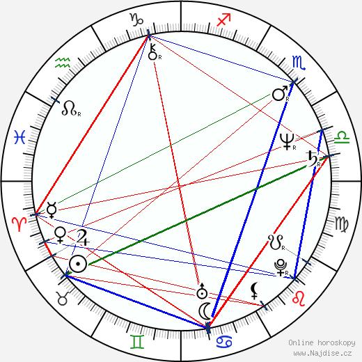 Nora Dunn wikipedie wiki 2019, 2020 horoskop