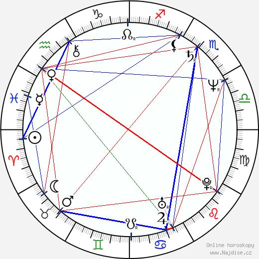 Nóra Németh wikipedie wiki 2018, 2019 horoskop