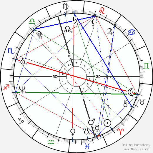 Norah Jones wikipedie wiki 2018, 2019 horoskop