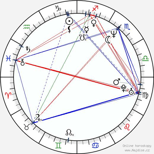 Norbert Lichý wikipedie wiki 2020, 2021 horoskop