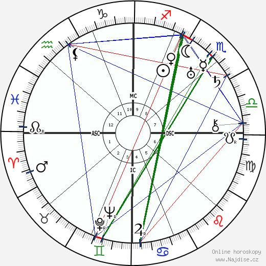 Norbert Wiener wikipedie wiki 2020, 2021 horoskop