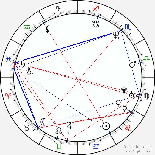 Noriko Watanabe wikipedie wiki 2017, 2018 horoskop
