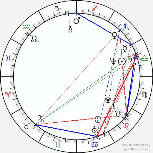 Norina Bobrovská wikipedie wiki 2018, 2019 horoskop