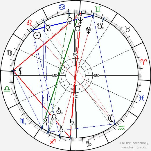 Norma Shearer wikipedie wiki 2018, 2019 horoskop