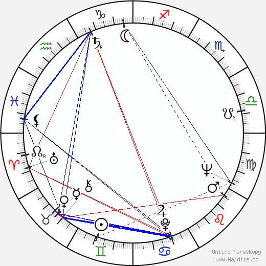 Norman Brinker wikipedie wiki 2017, 2018 horoskop