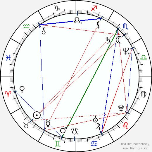 Norman Chu wikipedie wiki 2018, 2019 horoskop