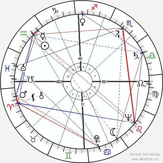 Norman Mailer wikipedie wiki 2020, 2021 horoskop