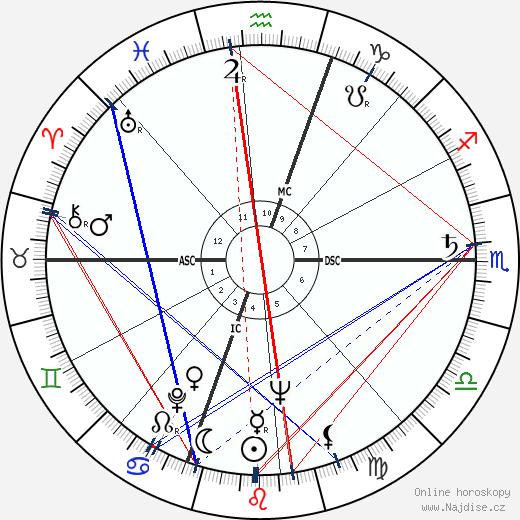Norman Wexler wikipedie wiki 2019, 2020 horoskop