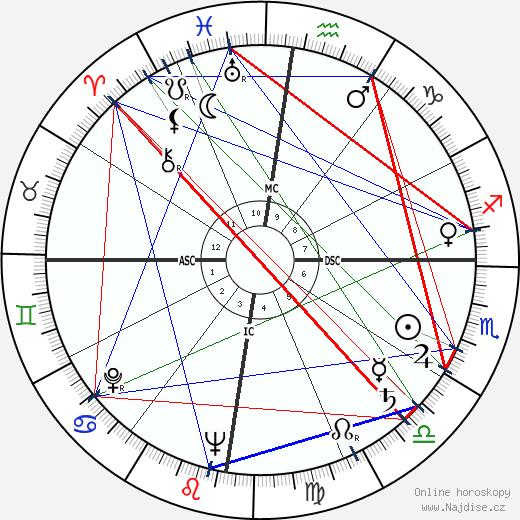 Norodom Sihanouk wikipedie wiki 2018, 2019 horoskop