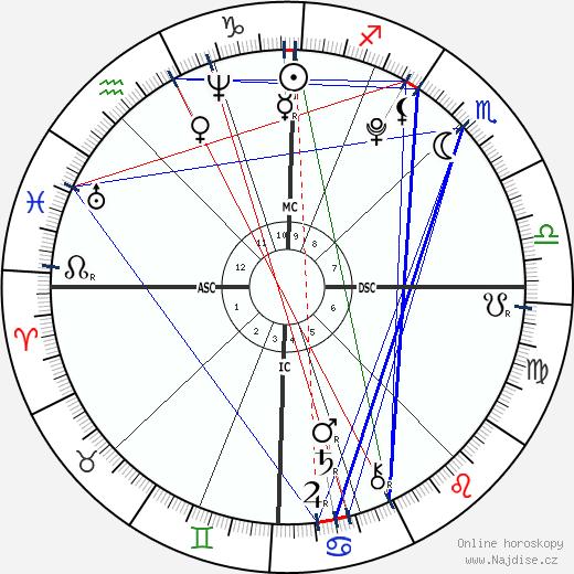 Nostradamus wikipedie wiki 2018, 2019 horoskop