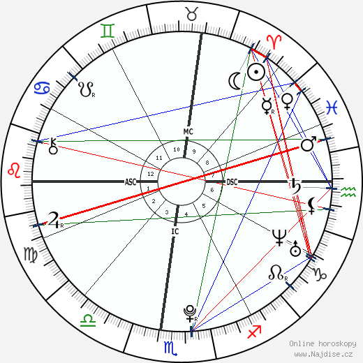 Núr Pahlaví wikipedie wiki 2018, 2019 horoskop