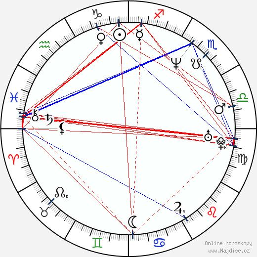 Oana Solomonescu wikipedie wiki 2018, 2019 horoskop