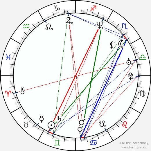 Octavia Spencer wikipedie wiki 2019, 2020 horoskop