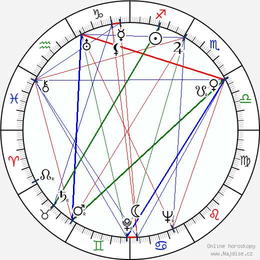 Oiva Vainio wikipedie wiki 2018, 2019 horoskop