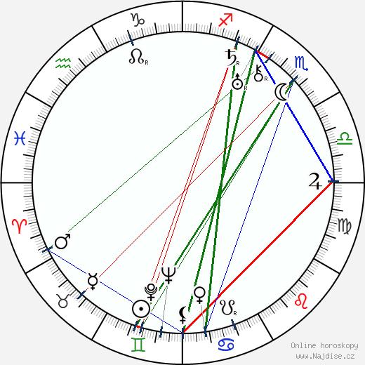 Ola Isene wikipedie wiki 2018, 2019 horoskop