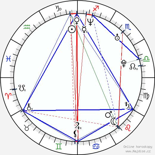 Olaug Nilssen wikipedie wiki 2019, 2020 horoskop