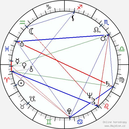 Oldřich Dědek wikipedie wiki 2020, 2021 horoskop