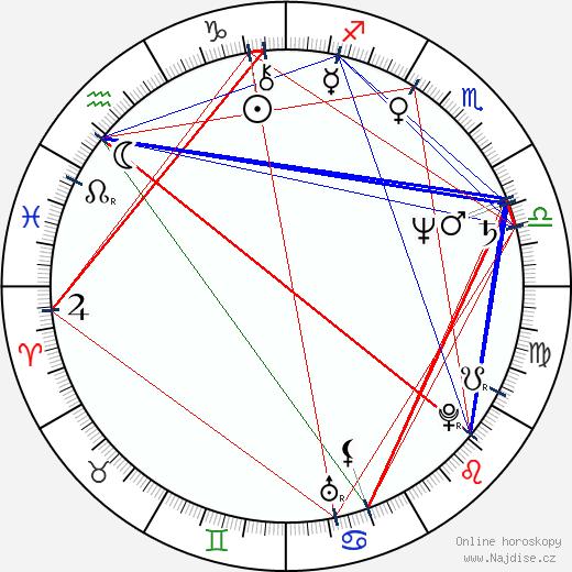 Oldřich Haberle wikipedie wiki 2018, 2019 horoskop