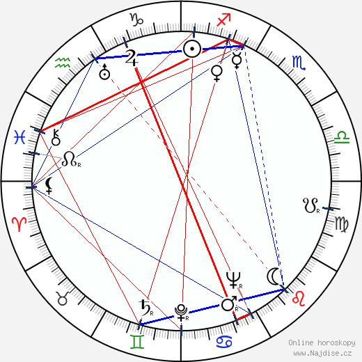 Oldřich Hoblík wikipedie wiki 2020, 2021 horoskop