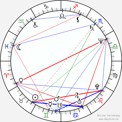 Oldřich Kaiser wikipedie wiki 2019, 2020 horoskop