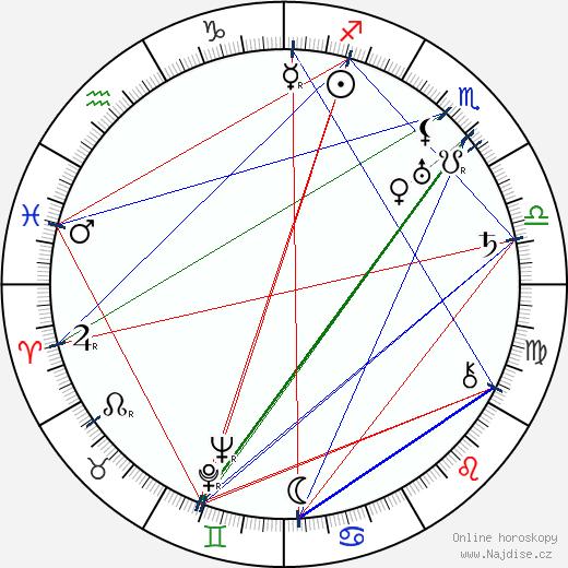 Oldřich Kmínek wikipedie wiki 2020, 2021 horoskop