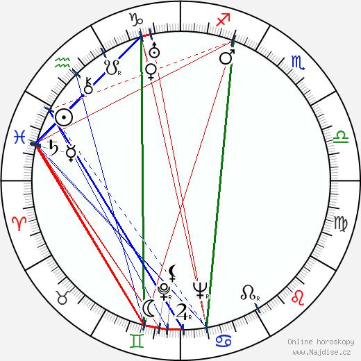 Oldřich Kovář wikipedie wiki 2019, 2020 horoskop