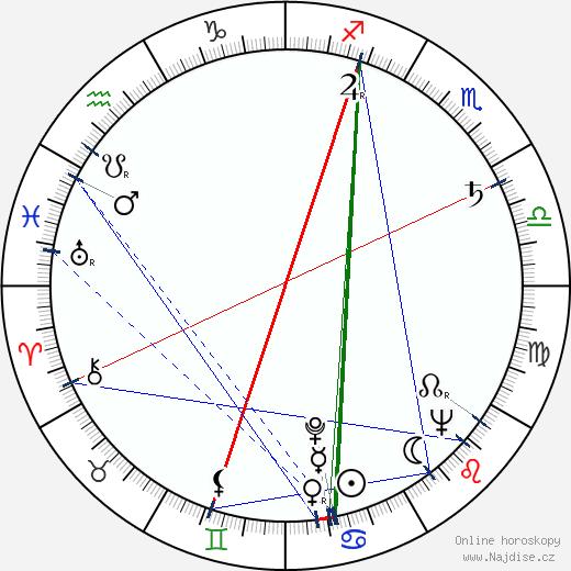 Oldřich Lipský wikipedie wiki 2019, 2020 horoskop
