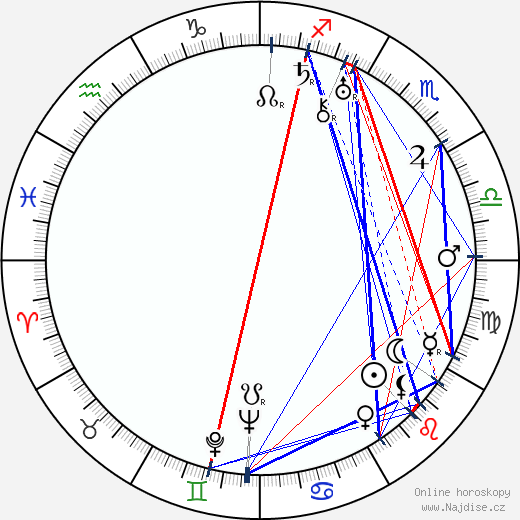 Oldřich Nový wikipedie wiki 2019, 2020 horoskop