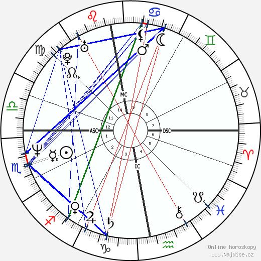 Oleg Menšikov wikipedie wiki 2019, 2020 horoskop