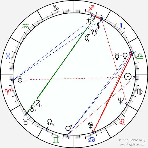Oleg Reif wikipedie wiki 2020, 2021 horoskop