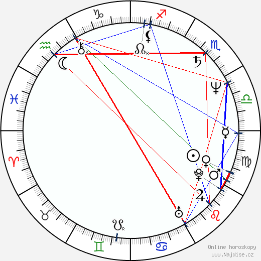 Olek Krupa wikipedie wiki 2019, 2020 horoskop