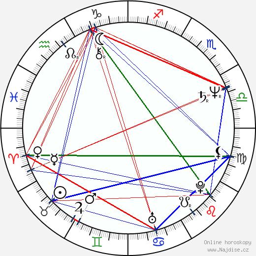 Oleta Adams wikipedie wiki 2020, 2021 horoskop