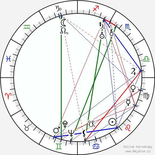 Olga Androvskaja wikipedie wiki 2020, 2021 horoskop