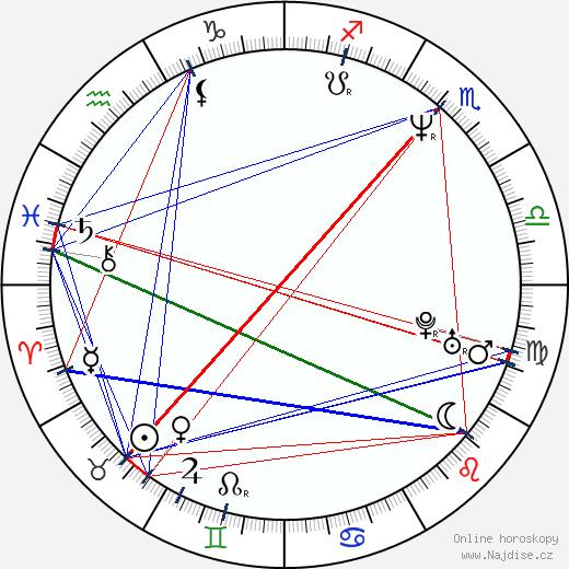 Oľga Belešová wikipedie wiki 2019, 2020 horoskop
