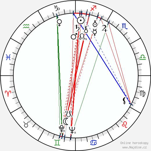 Oľga Borodáčová wikipedie wiki 2018, 2019 horoskop