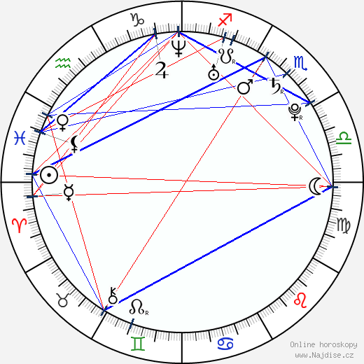 Olga Fedori wikipedie wiki 2018, 2019 horoskop