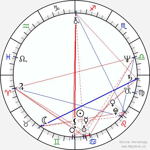 Olga Hepnarová wikipedie wiki 2020, 2021 horoskop