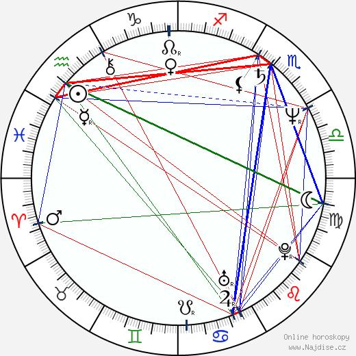 Olga Machoninová wikipedie wiki 2019, 2020 horoskop