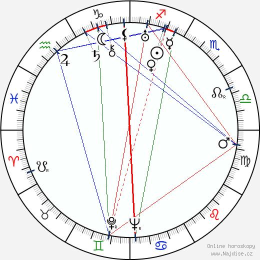 Olga Scheinpflugová wikipedie wiki 2019, 2020 horoskop