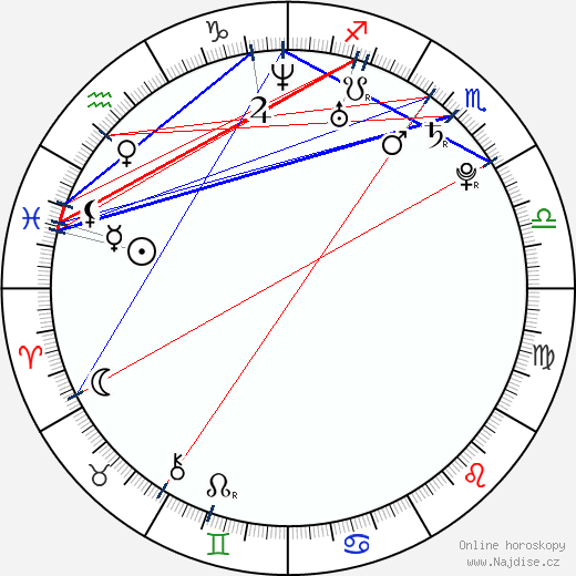 Olga Špátová wikipedie wiki 2020, 2021 horoskop
